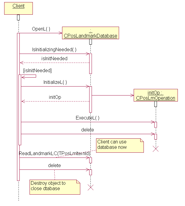Landmarks API Specification