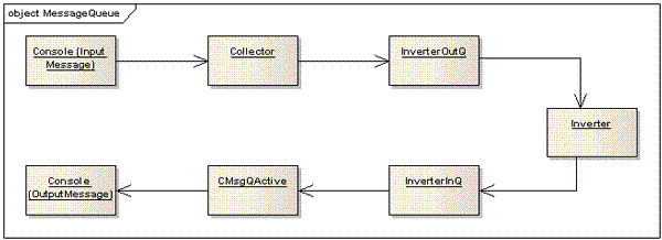 Messagequeue example the user starts the collector and creates an active scheduler and two global message queues it also starts the inverter process called inverterexe ccuart Image collections
