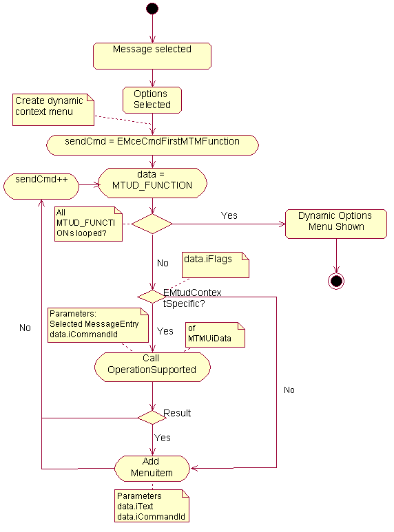 Messaging integration api specification in messaging package activity diagram of creating dynamic mtm ccuart Gallery