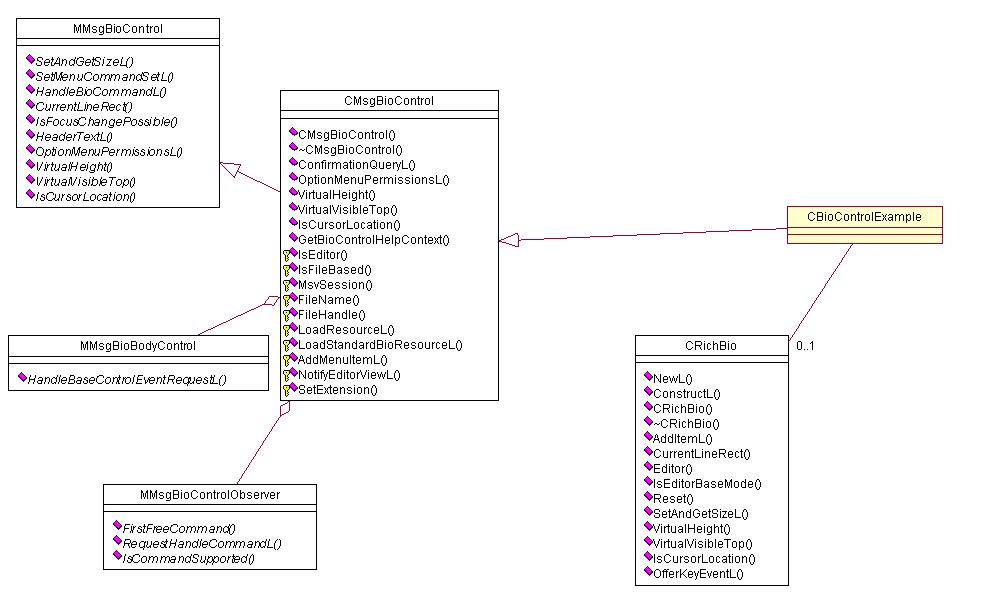 Plug in bio control api specification in messaging package class diagram of plugin bio control api ccuart Gallery